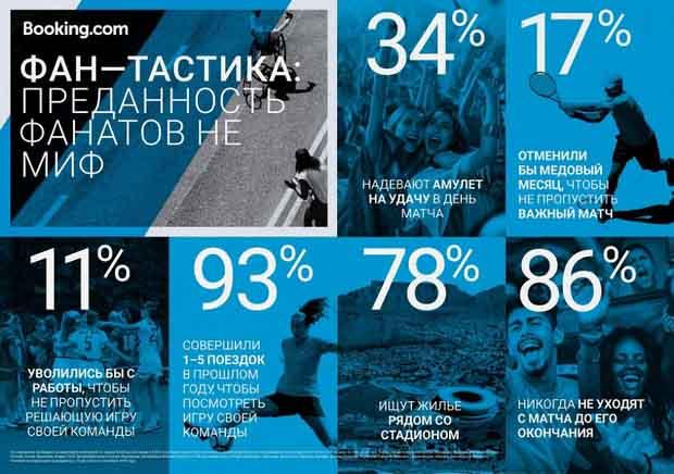 Санкт-Петербург возглавил рейтинг самых популярных городов-организаторов Евро-2020