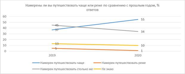 При подорожании путешествий россияне в первую очередь будут экономить на отелях