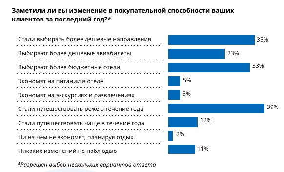 Турагенты рассказали, как изменилась покупательная способность российских туристов
