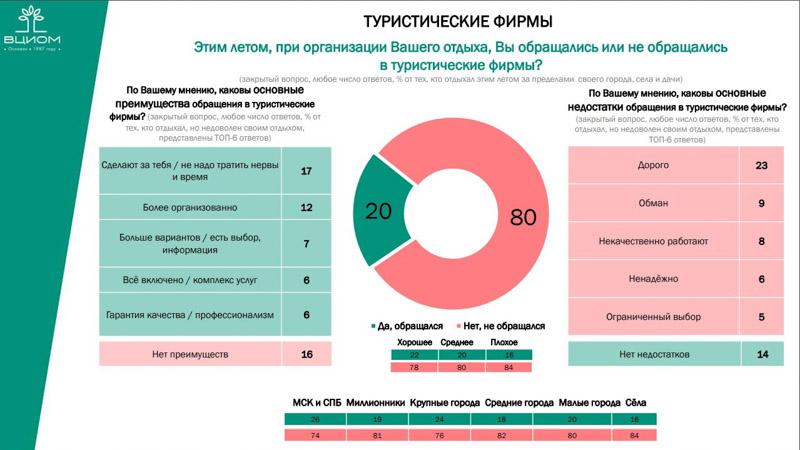 Когда туристы довольны Крымом. ВЦИОМ подвел итоги туристического лета
