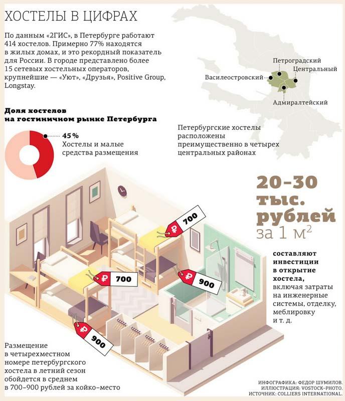 Петербургские хостелы: продают или готовятся креативить
